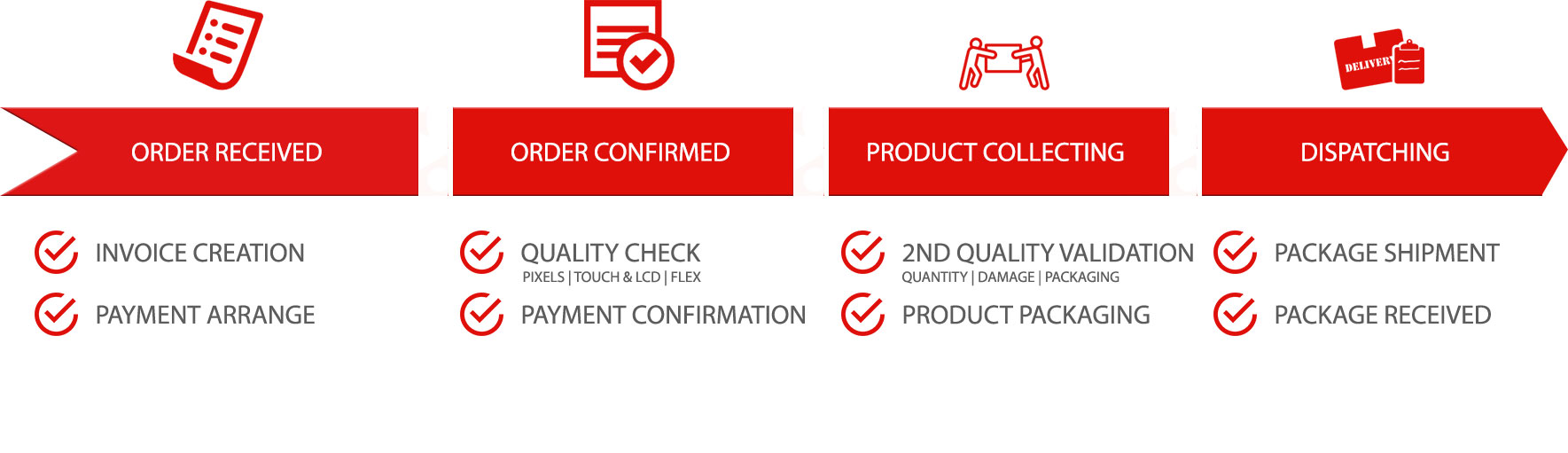 The order process at GPC is very fast, easy and professional