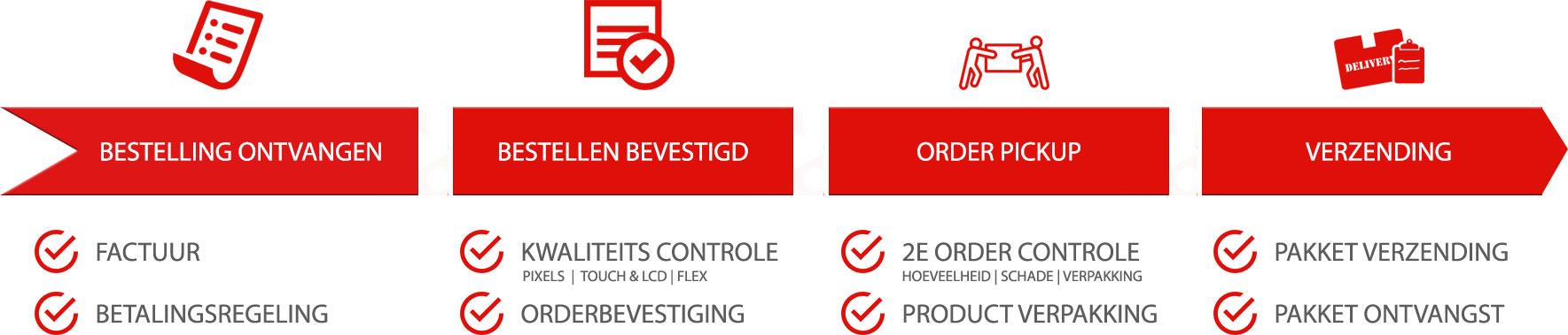 Werkproces bij GPC: Order, Order picking, Order bevestiging, Order verzending